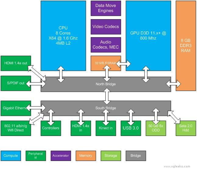 Xbox Durango diagram