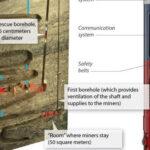 Infografias del rescate minero en Chile