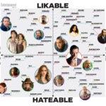El indice de simpatia de personajes de television