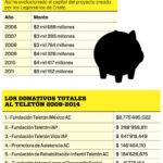 TELETON ha recibido donaciones por 10 mil millones de pesos