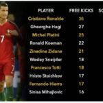 Cristiano Ronaldo es el peor tirador de faltas!