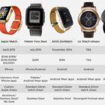 El Apple Watch comparado con su competencia